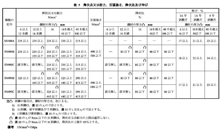 日标JIS/G3192角钢(图3)