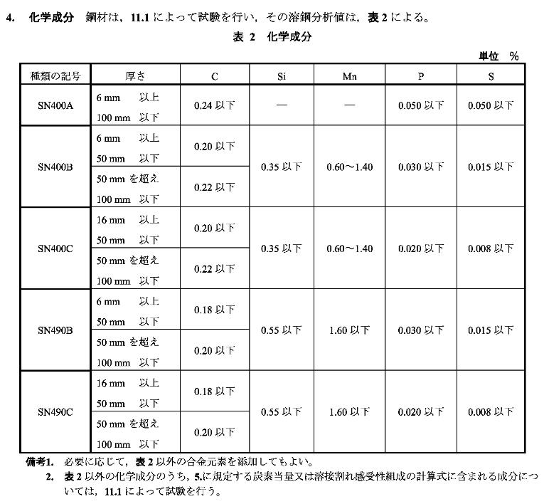 日标JIS/G3192角钢(图1)