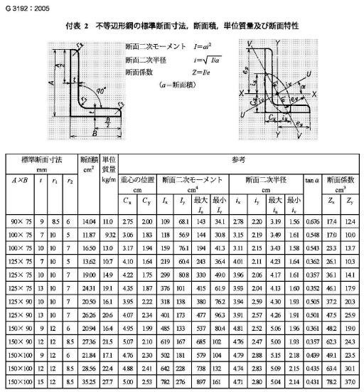 日标JIS/G3192角钢(图5)