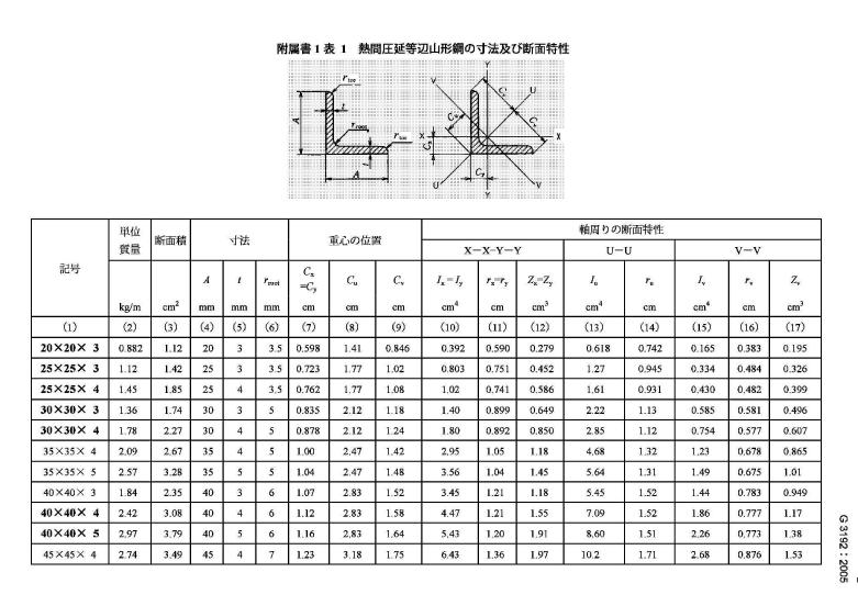 日标JIS/G3192角钢(图6)